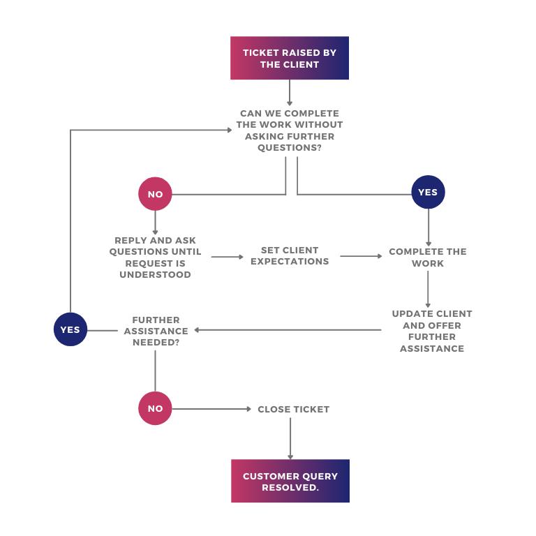 Maintenance Process Diagram
